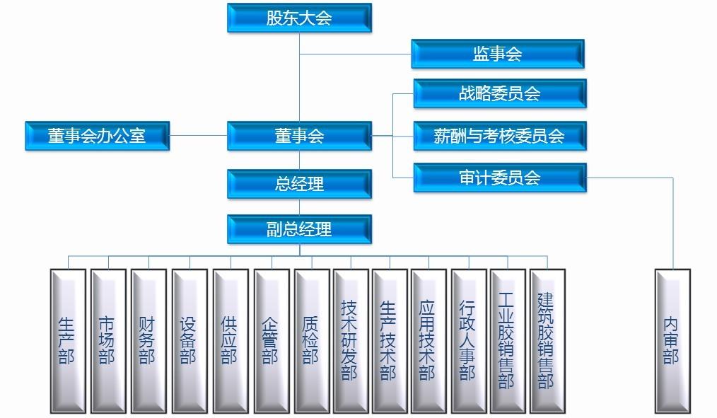 组织结构 成都硅宝科技股份有限公司